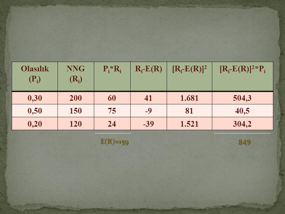 Olasılık (Pi) NNG (Ri) Pi*Ri Ri-E(R) [Ri-E(R)]2 [Ri-E(R)]2*Pi 0,30 200